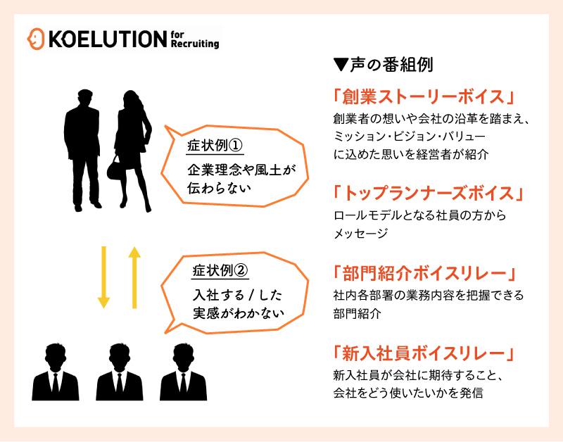 KOELUTION For Recruiting利用例