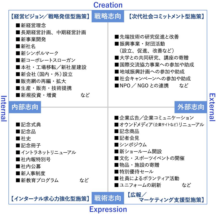 周年プロジェクト 施策マップ