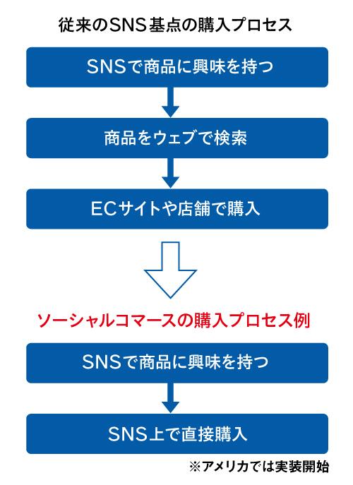 ソーシャルコマースの購入プロセス