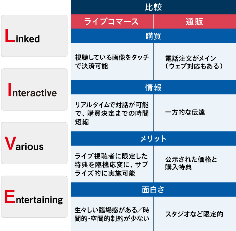 従来の通販(インフォマーシャル)とライブコマースの違いはLinked、Interactive、Various、Entertainingといった要素の有無にある。