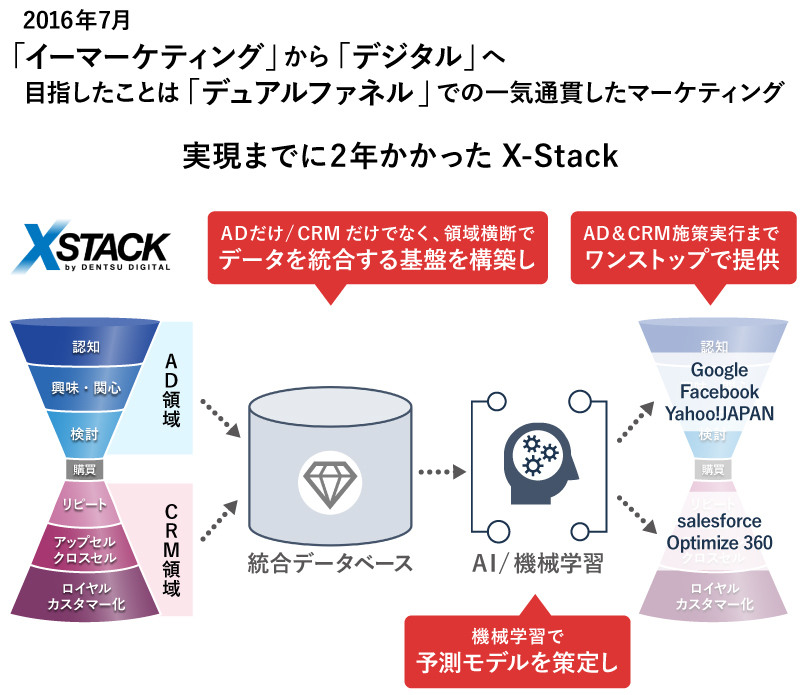 X-Stack(クロス・スタック)