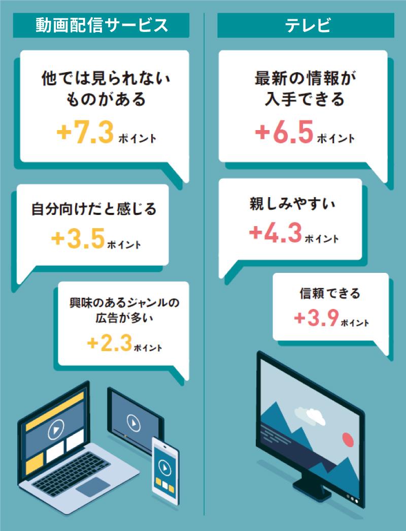 動画広告とテレビCMの印象