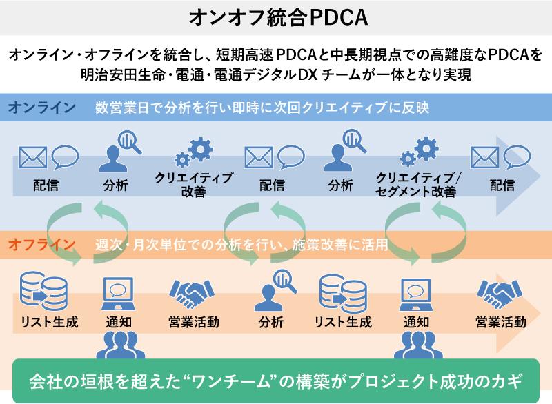 オンオフ統合PDCA