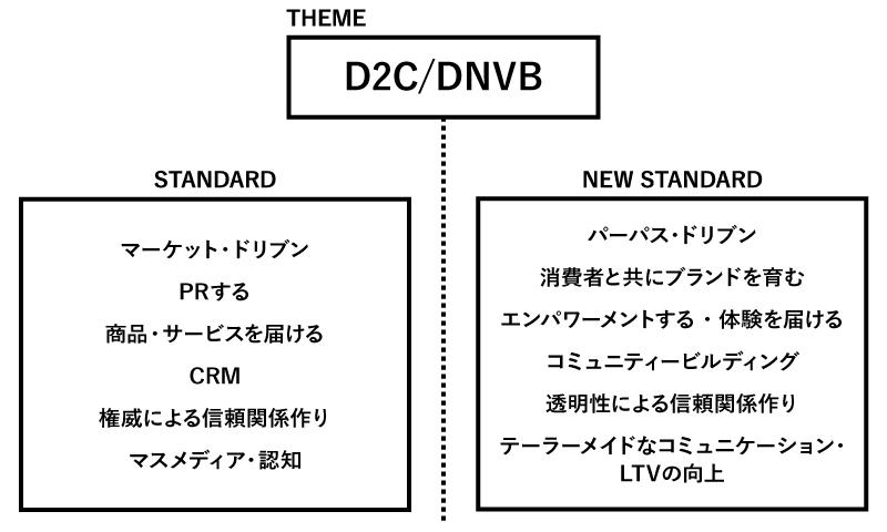 D2C/DNVBの特徴