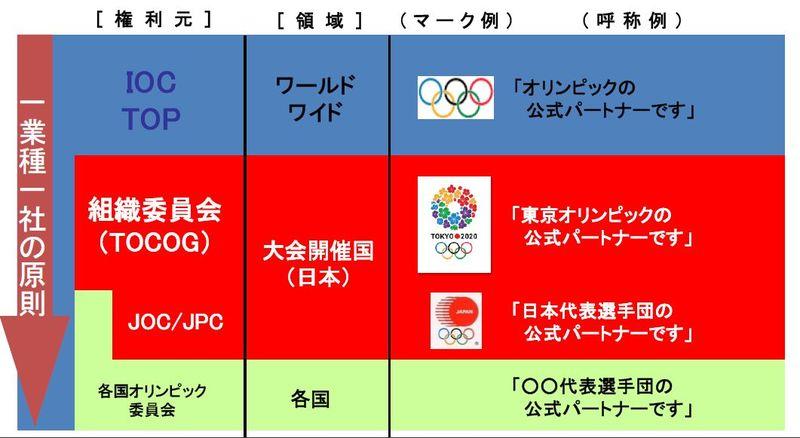 例 オリンピック ムーブメント