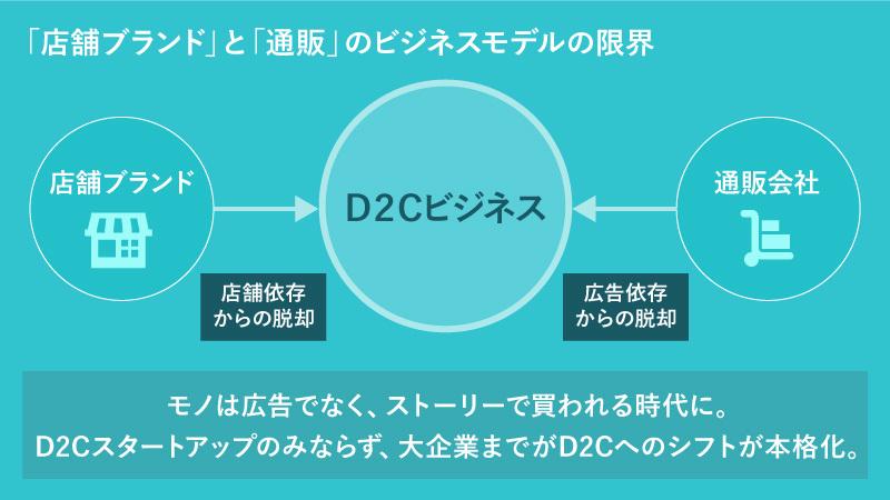 今、ビジネスは、ブランドのファンを増やし、長期的なコミュニケーションを取っていくものになりつつある。D2Cという形態は、そうした時代に欠かせない大きな武器といえる。
