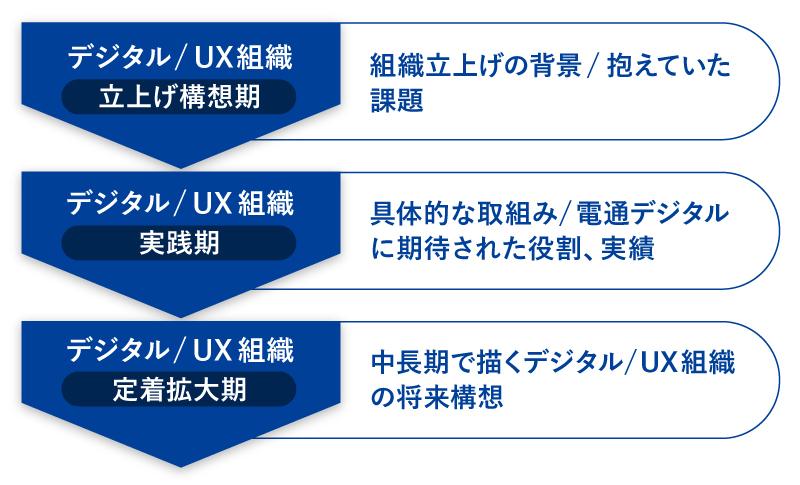 PDM3日目BLUEスライド3