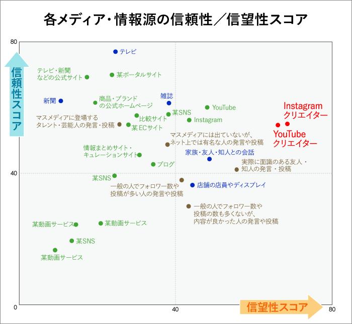第1回で紹介した、インフルエンサー影響層の視点で各メディア・情報源を「信頼性」と「信望性」の軸でグラフ化したもの。