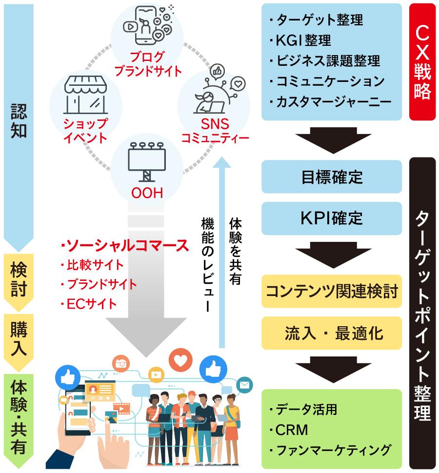 ソーシャルコマースは「CX戦略」の中で重要な役割を果たす概念だ。