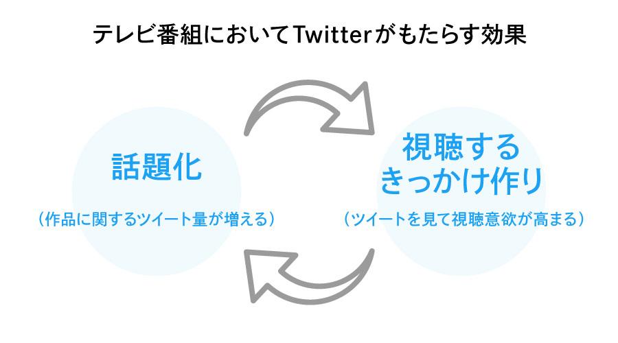 TV×Twitterプロジェクト