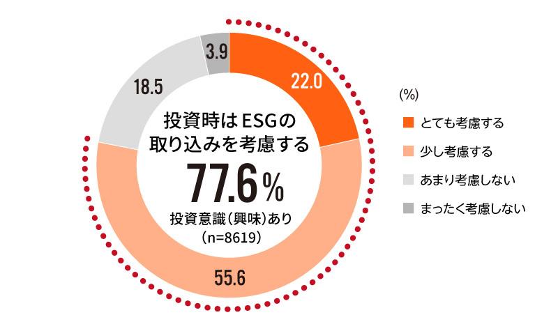 投資時に企業のESGの取り組みを考慮する