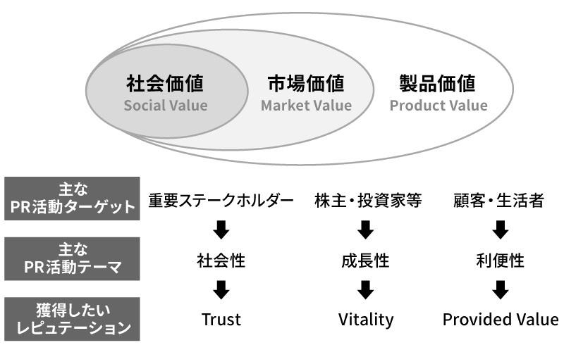 企業の伝えるべき価値