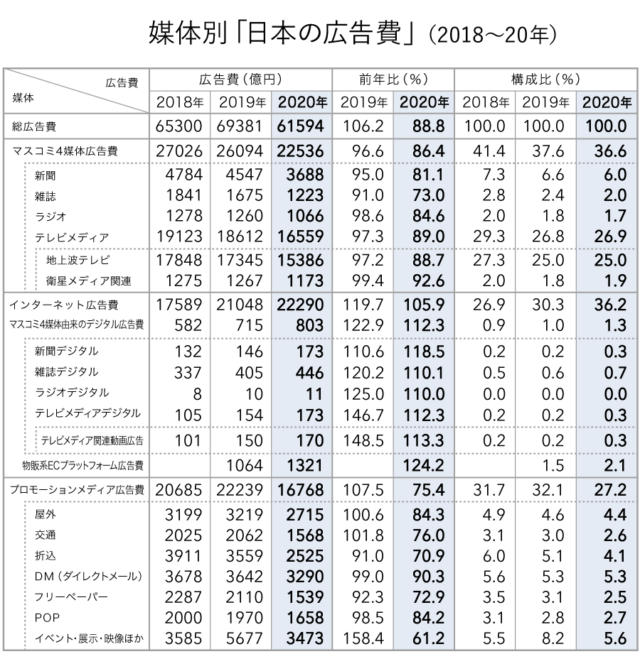 媒体別「日本の広告費」(2018~20年)