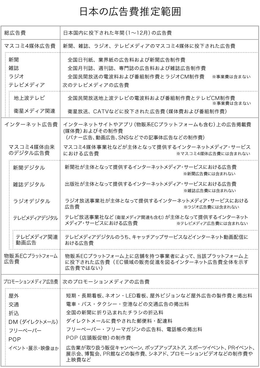 日本の広告費推計範囲
