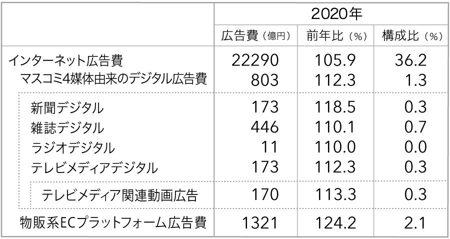 2020年 マスコミ4媒体由来のデジタル広告費