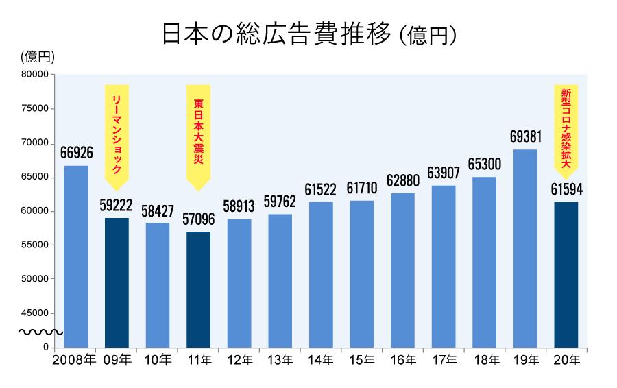 日本の総広告費推移(億円)