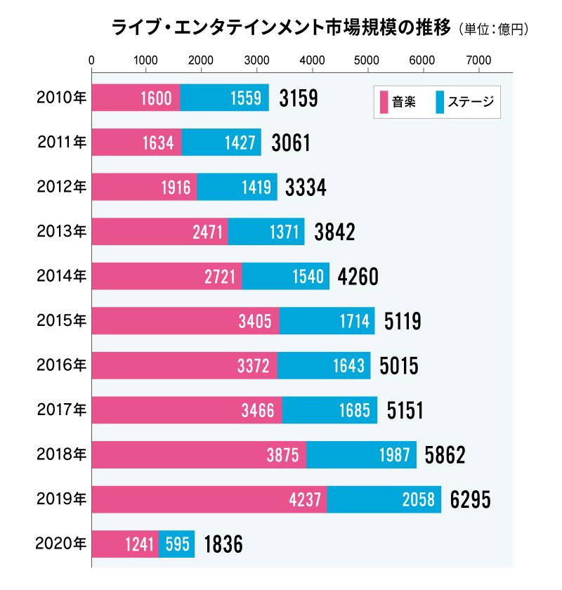 ※出典:ぴあ総研:https://corporate.pia.jp/csr/pia-soken/