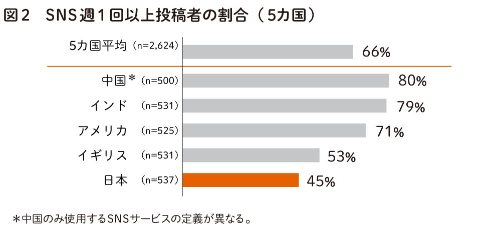 SNS週一回以上投稿者の割合(5か国)