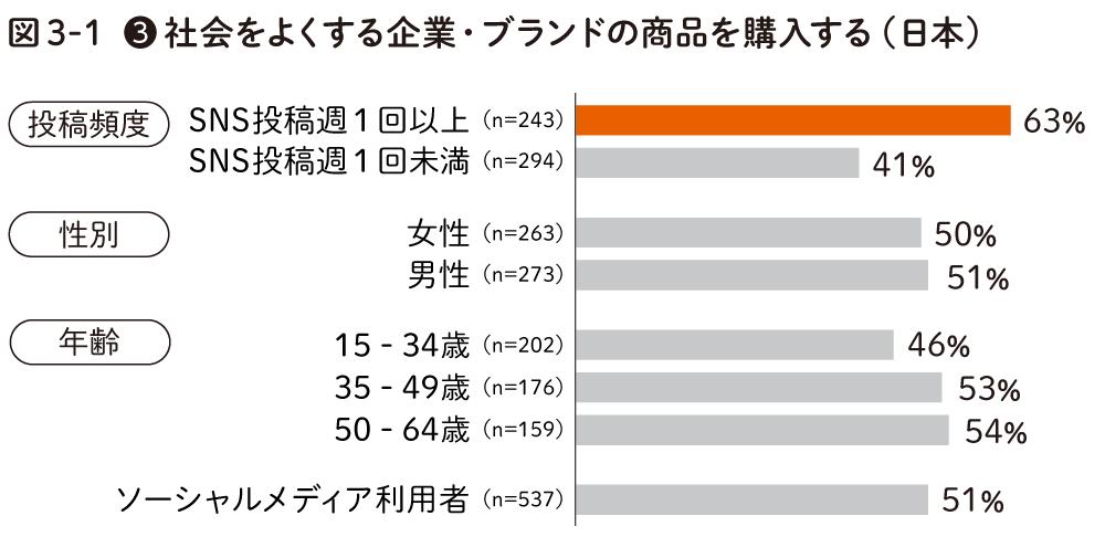 社会よよくする企業ブランドの商品を購入する(日本)
