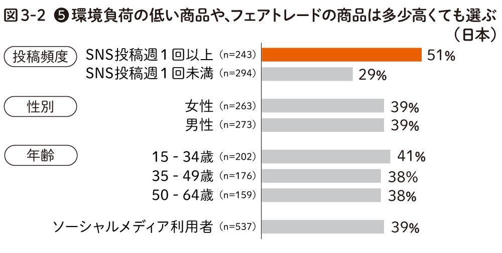 環境負荷の低い商品やフェアトレードの商品を購入する(日本)