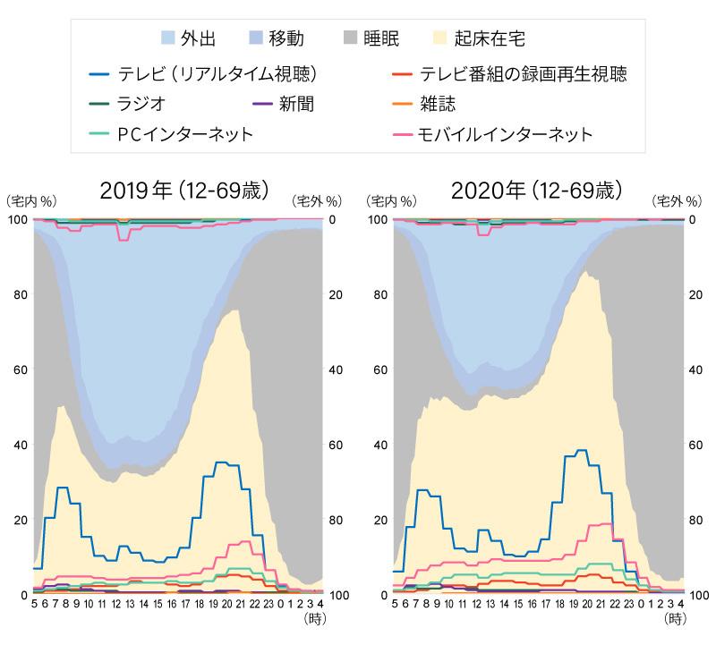 起床在宅率とメディア接触の変化