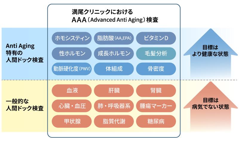 満尾クリニックにおけるAAA検査