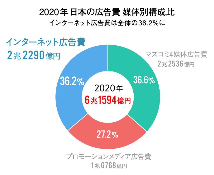 2020年 日本の広告費 媒体別構成比