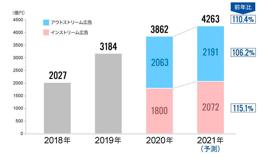 動画広告費推移と2021年予測