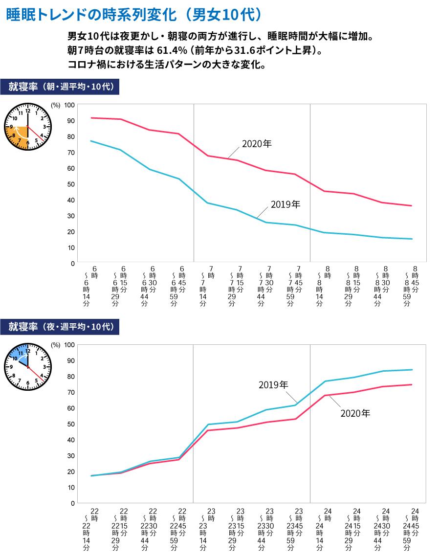 睡眠トレンドの時系列変化(男女10代)を2019年と2020年で比較