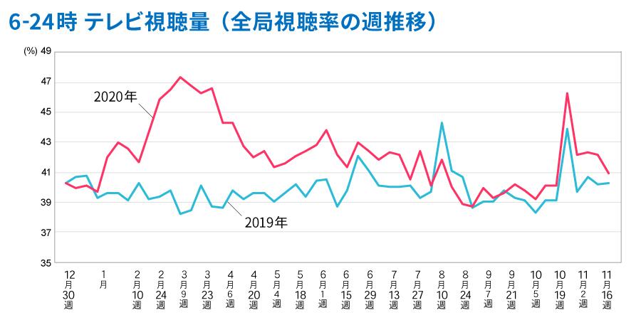 2019年と2020年のテレビ視聴率推移