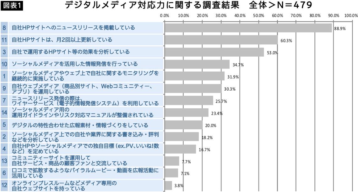 図表1デジタルメディア対応力に関する調査結果_全体>N=479