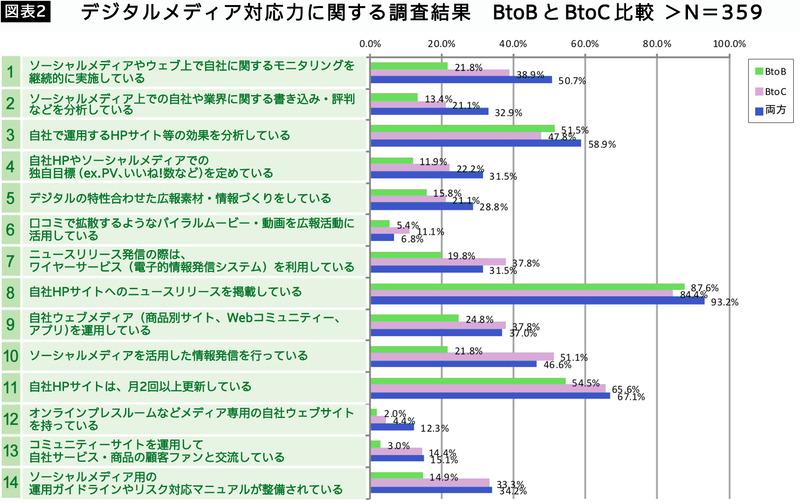 図表2デジタルメディア対応力に関する調査結果_BtoBとBtoC比較>N=359
