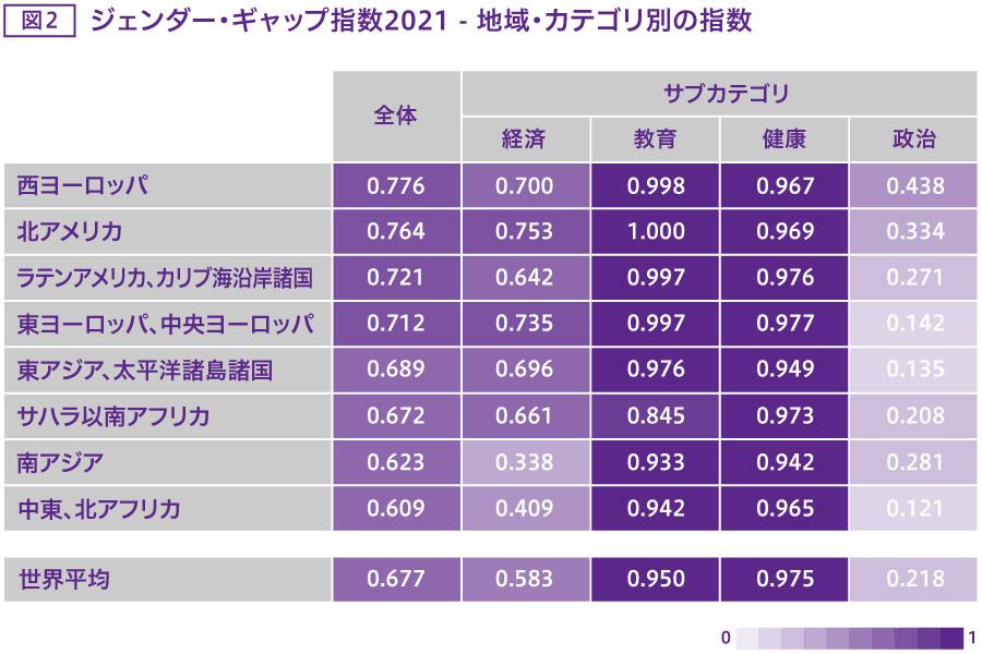 ジェンダー・ギャップ指数 地域・カテゴリー別の指数