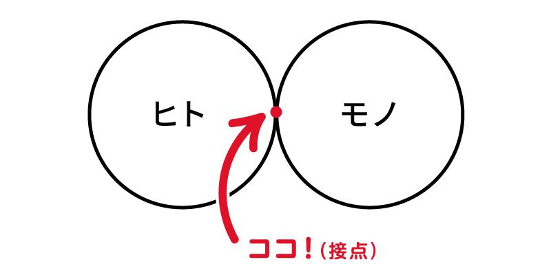 たとえば「ヒト」と「モノ」が接点を持った瞬間、対象となる「モノ」は、そのヒトにとって「自分ゴト化」される。