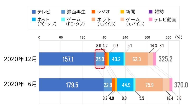 1日あたりの自宅内メディア接触時間(週平均/12~69歳)