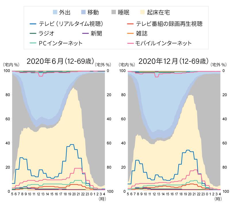 生活行動率とメディア接触率(週平均/12~69歳)