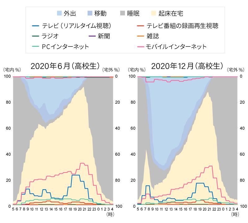 生活行動率とメディア接触率(週平均/高校生)