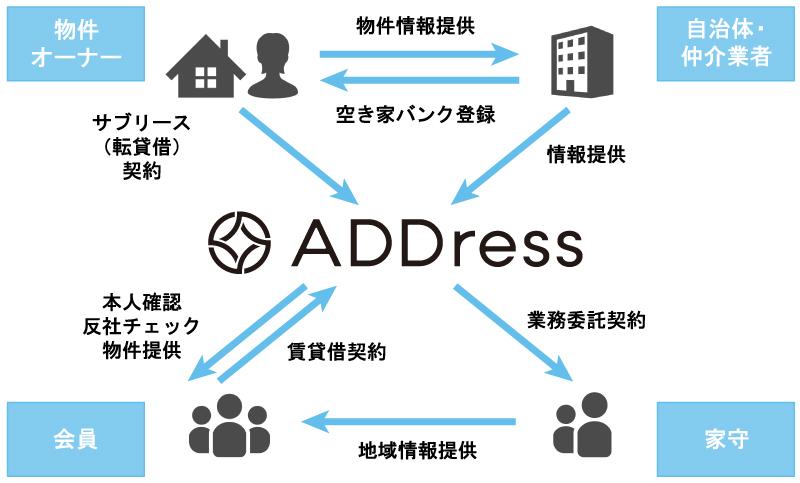 ADDressのビジネスモデル図