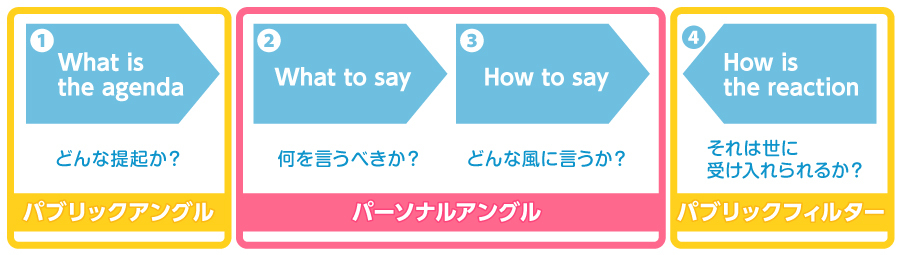 PR概念図