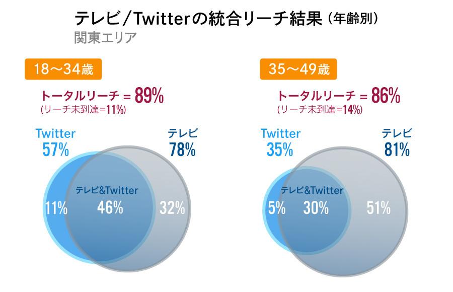 テレビ×Twitter