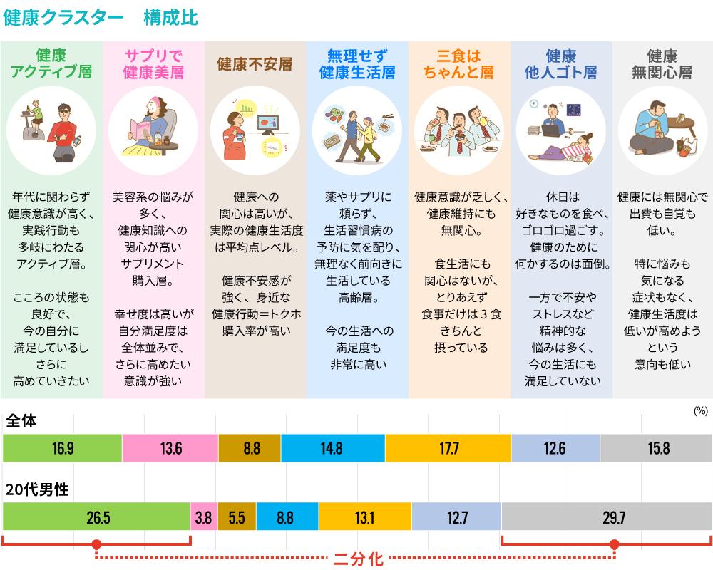 健康クラスター構成図