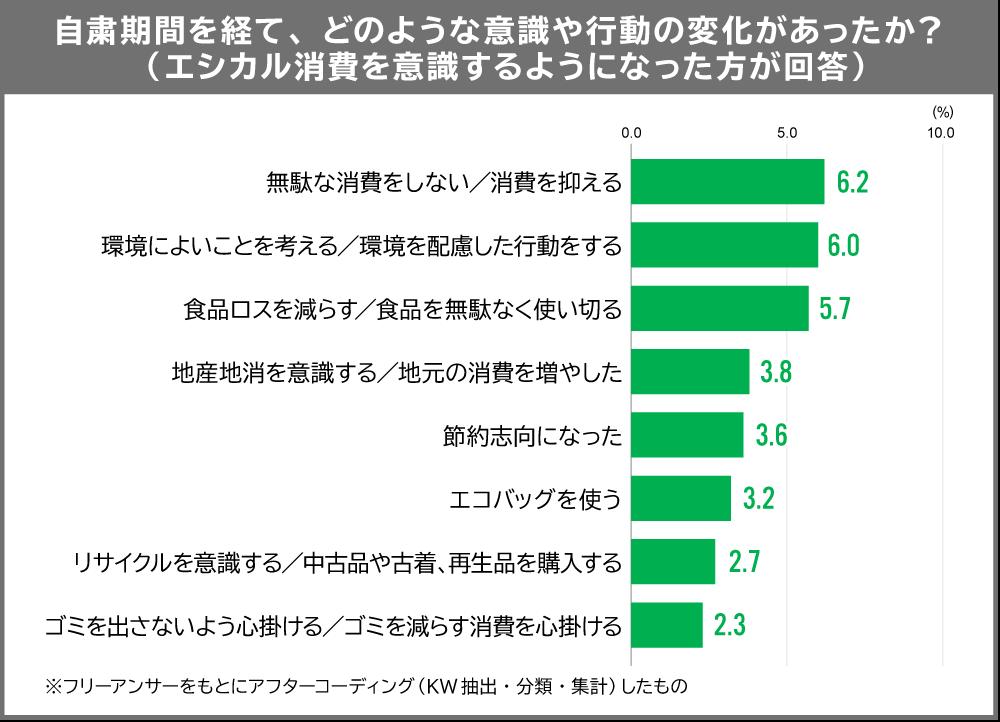 エシカル消費調査