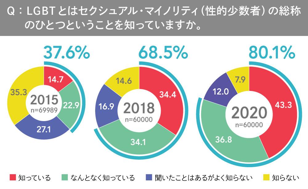 LGBTQ+調査2020