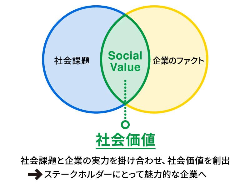 社会価値の概念図