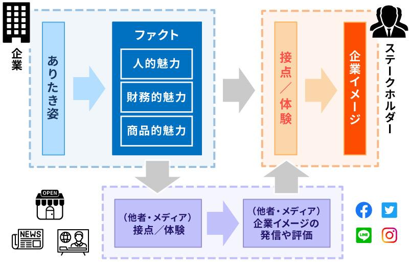 企業イメージ形成の概念図