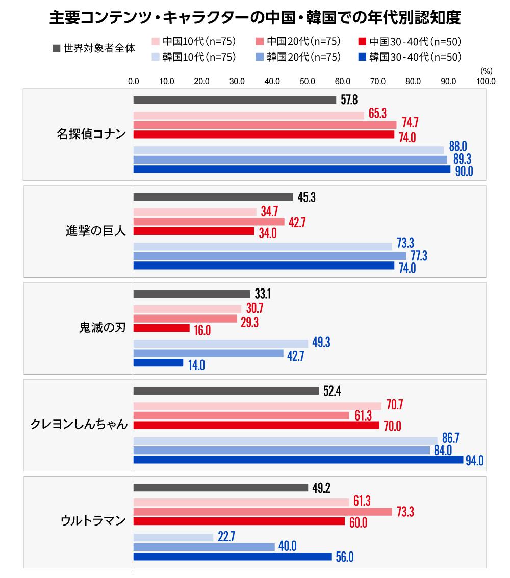 グローバルコンテンツ連載第1回図表3