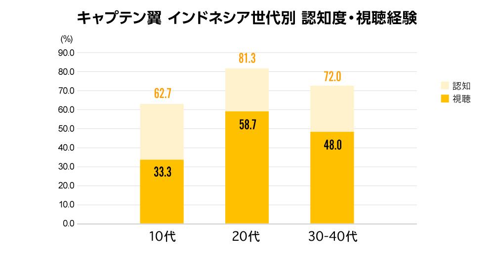 グローバルコンテンツ調査連載第2回図表4