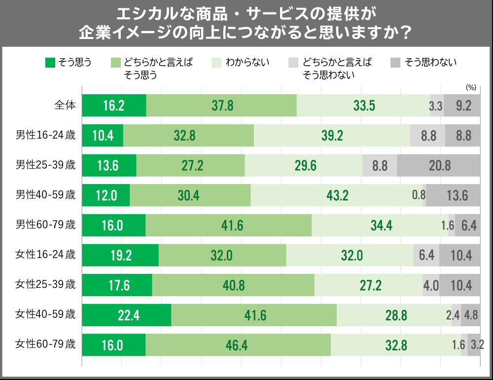 エシカル消費調査2020