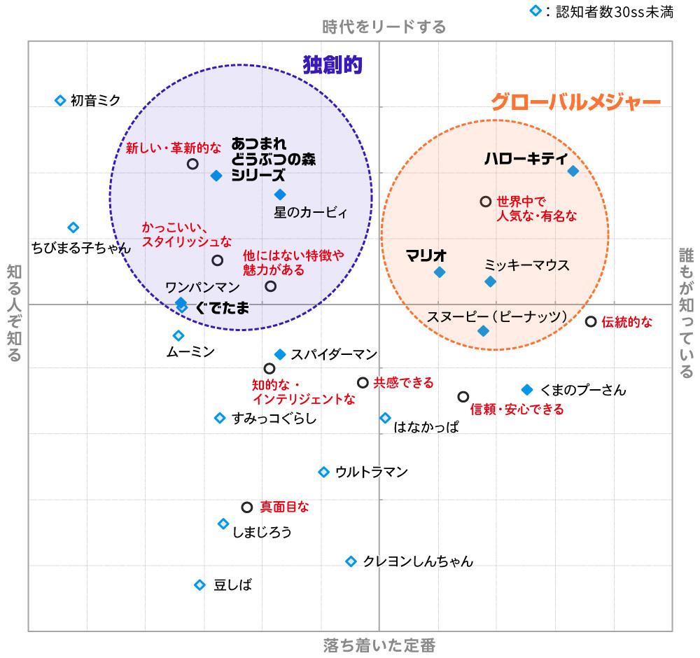 グローバルコンテンツ連載第3回図表4