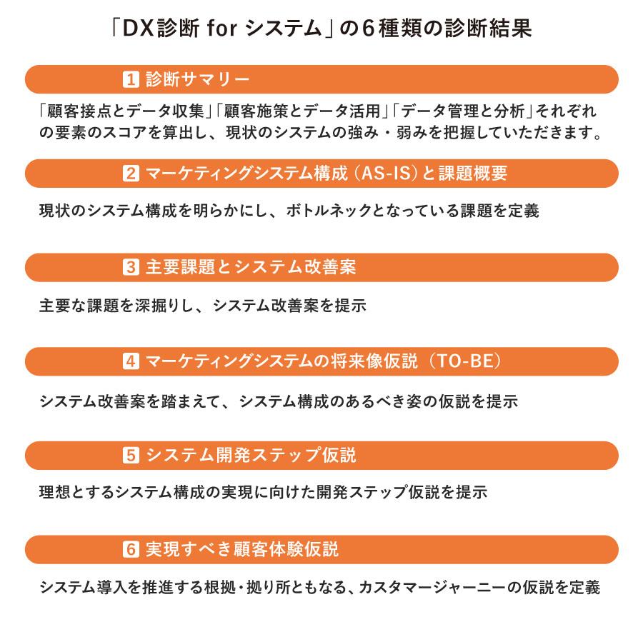 DX診断 for システム図表4